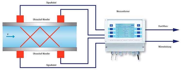 Ultraschalldurchflussmesser