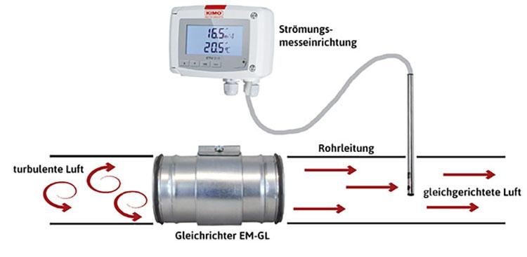 Strömungsgleichrichter