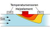 Kalorimetrisches Messprinzip