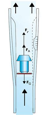 Schwebekörperdurchflussmesser Prinzip
